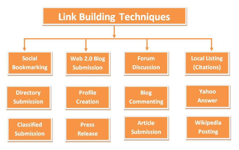 What Is Seo Link Building